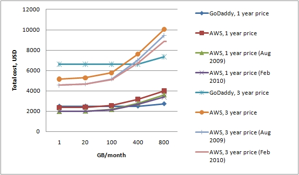 Updated comparison between AWS and Go Daddy pricing plans